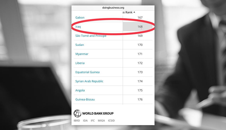 العراق في المرتبة 168 من 190 دولة في «مؤشر سهولة ممارسة أنشطة الأعمال لعام 2018